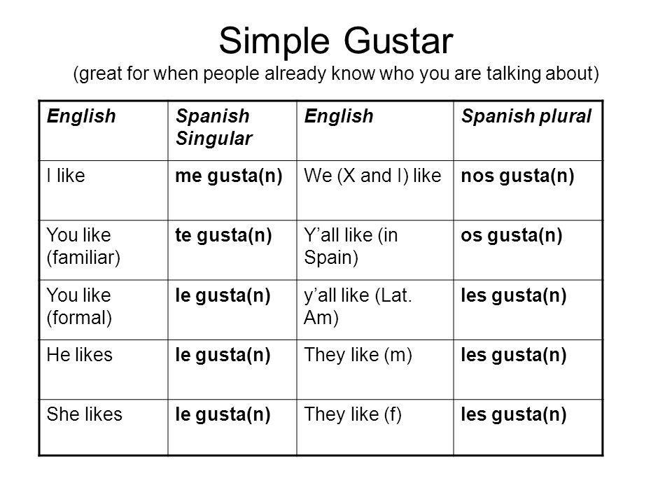 Simple Gustar (great for when people already know who you are talking about)
