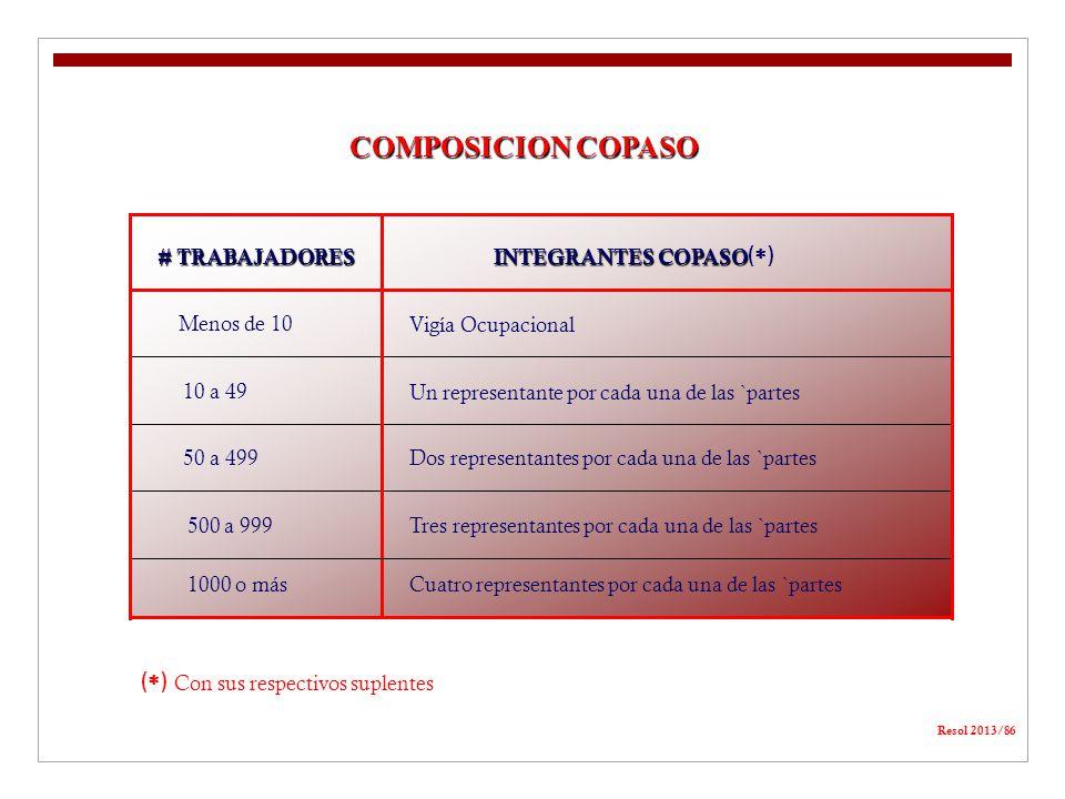 COMPOSICION COPASO () () # TRABAJADORES INTEGRANTES COPASO