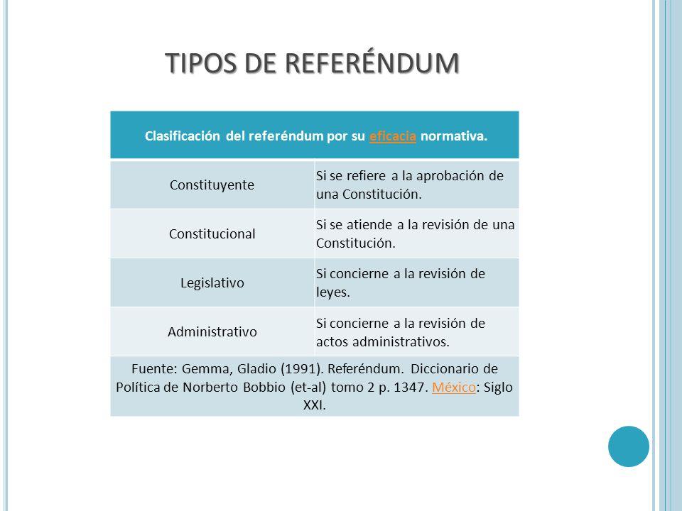 Clasificación del referéndum por su eficacia normativa.