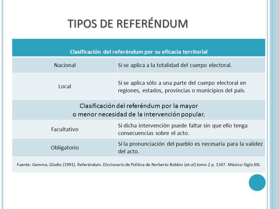Clasificación del referéndum por su eficacia territorial