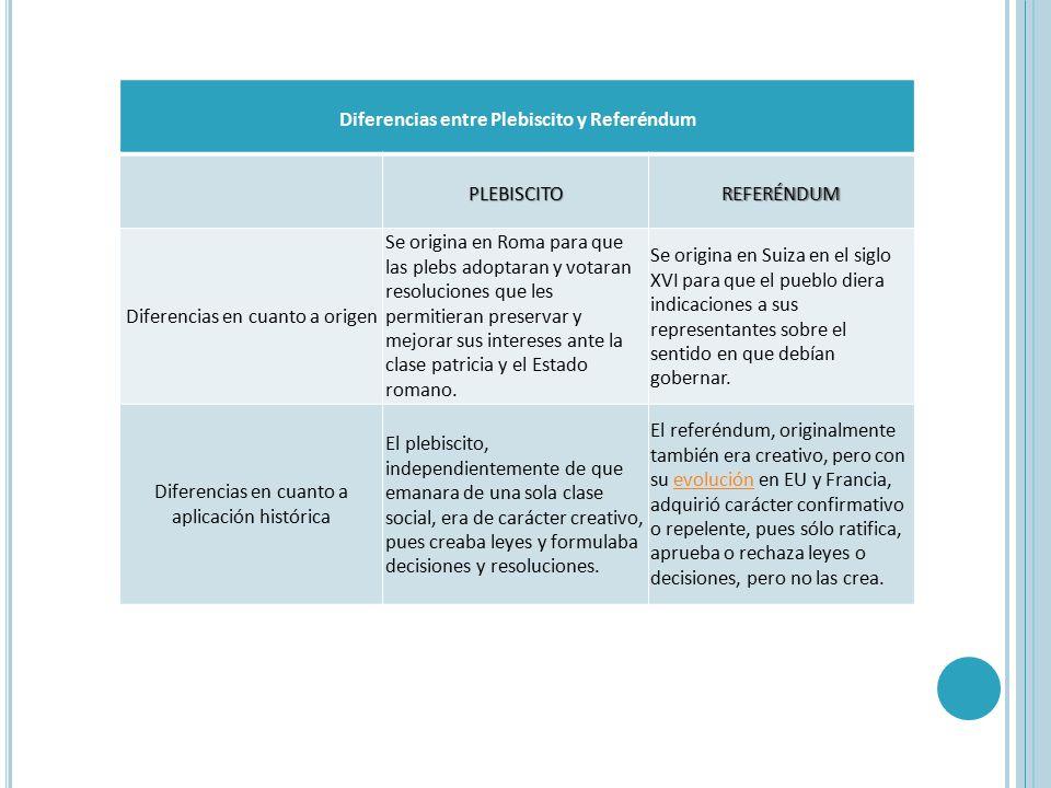 Diferencias entre Plebiscito y Referéndum