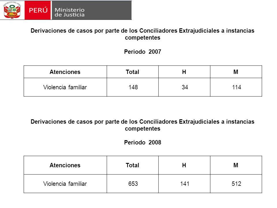 Derivaciones de casos por parte de los Conciliadores Extrajudiciales a instancias competentes