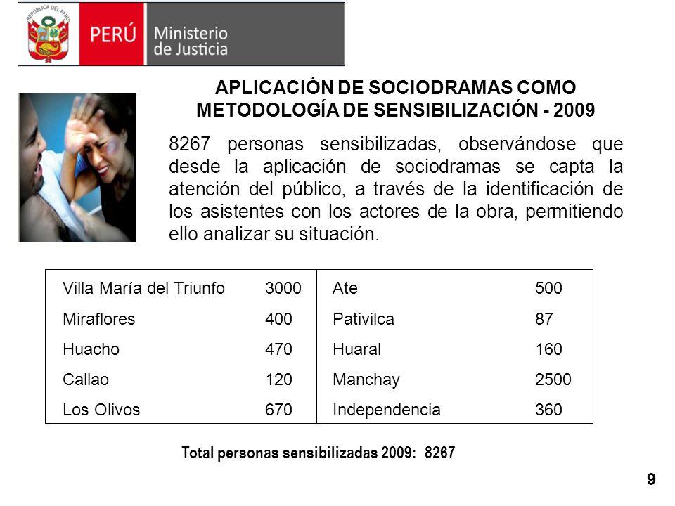 APLICACIÓN DE SOCIODRAMAS COMO METODOLOGÍA DE SENSIBILIZACIÓN - 2009