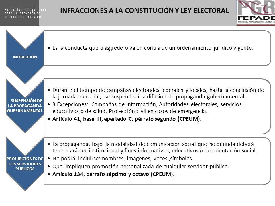 INFRACCIONES A LA CONSTITUCIÓN Y LEY ELECTORAL
