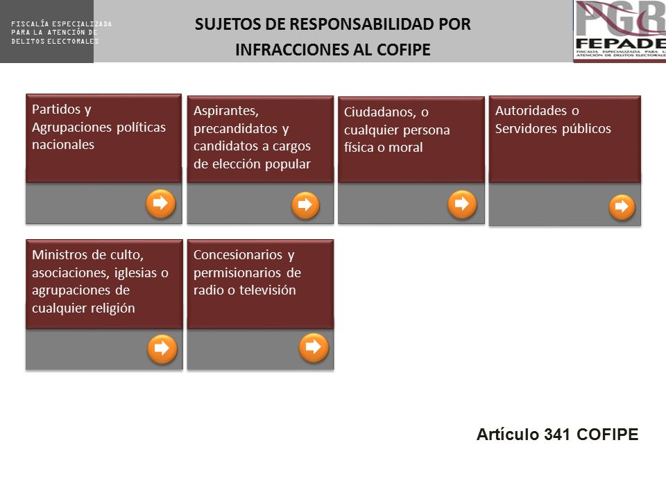 SUJETOS DE RESPONSABILIDAD POR INFRACCIONES AL COFIPE