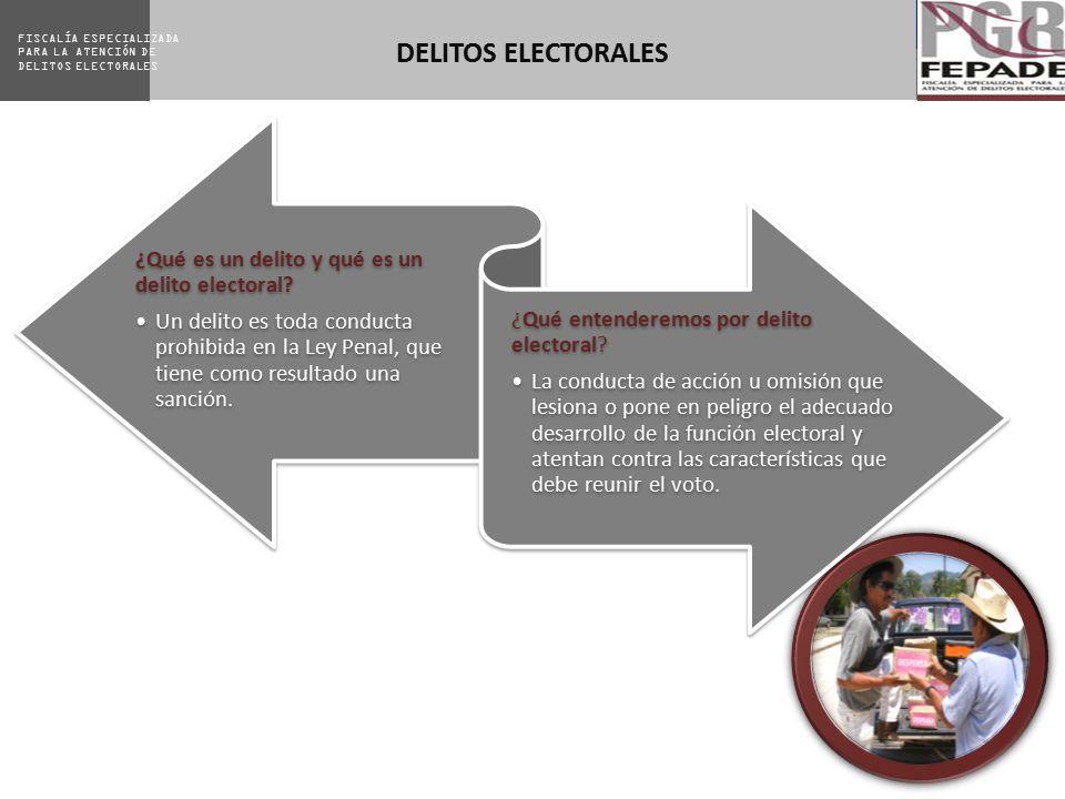 DELITOS ELECTORALES ¿Qué es un delito y qué es un delito electoral