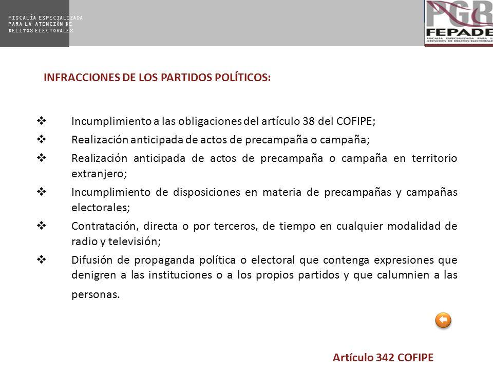 INFRACCIONES DE LOS PARTIDOS POLÍTICOS: