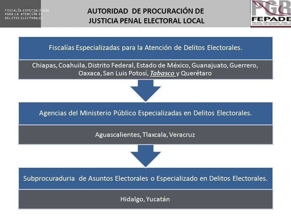 AUTORIDAD DE PROCURACIÓN DE JUSTICIA PENAL ELECTORAL LOCAL