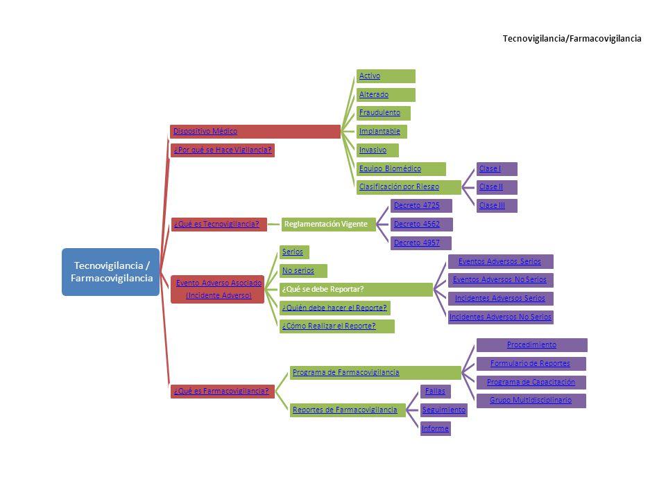 Tecnovigilancia/Farmacovigilancia
