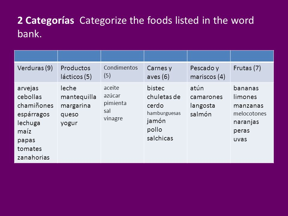 2 Categorías Categorize the foods listed in the word bank.