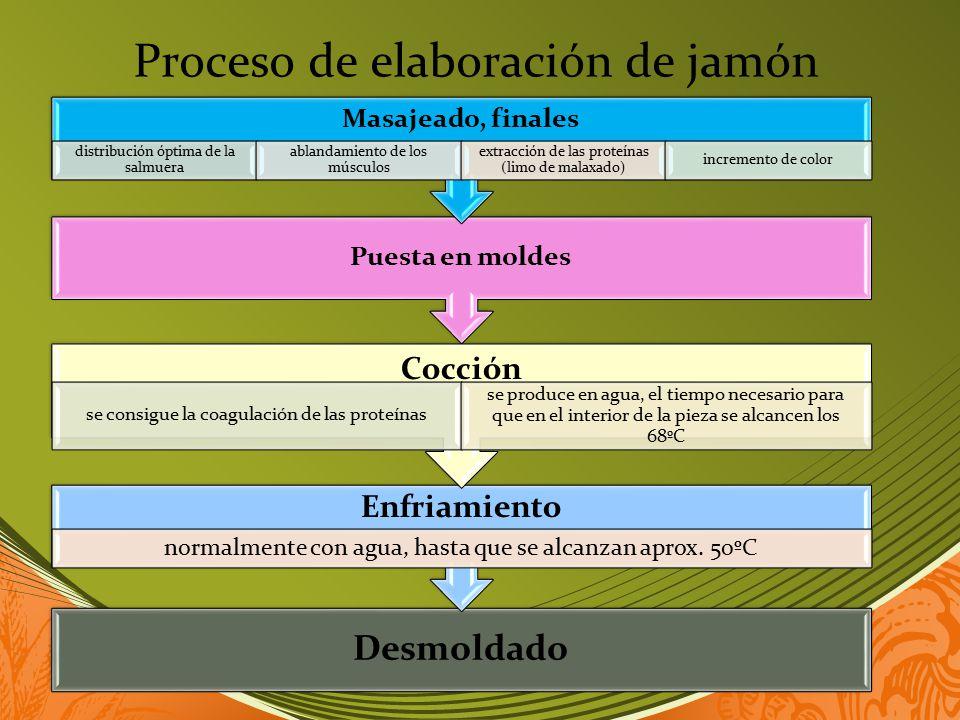 Proceso de elaboración de jamón