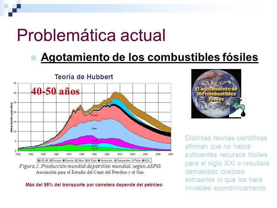 El agotamiento de los combustibles fósiles
