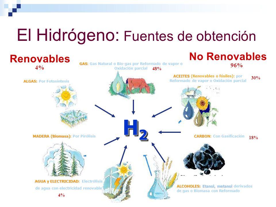 El Hidrógeno: Fuentes de obtención