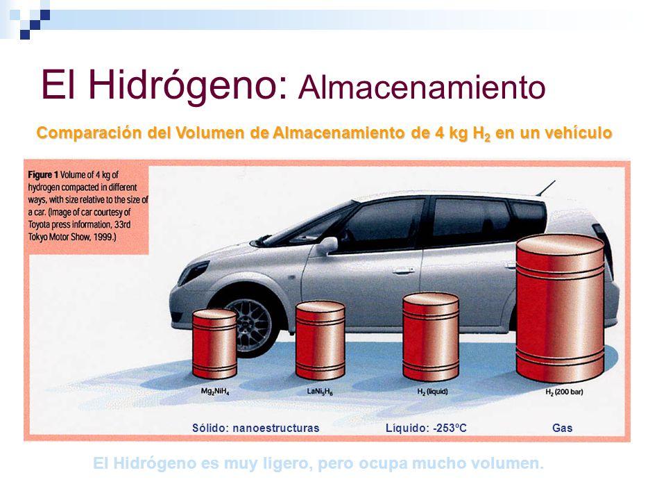 El Hidrógeno: Almacenamiento