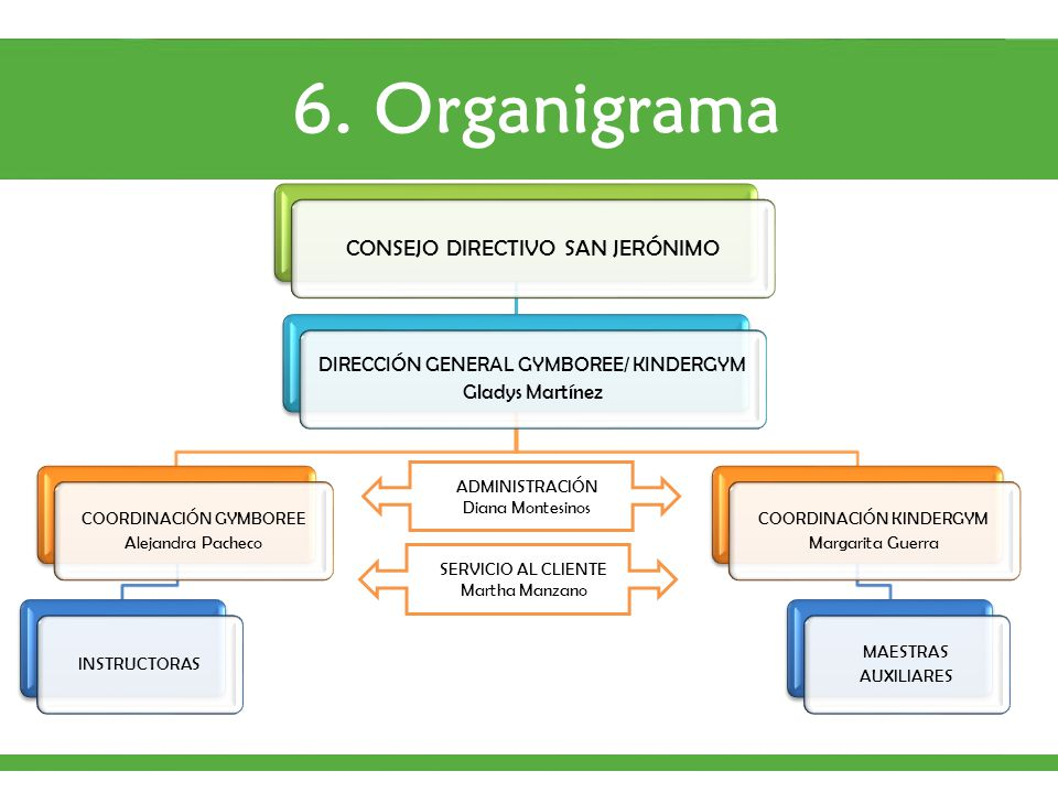 6. Organigrama CONSEJO DIRECTIVO SAN JERÓNIMO