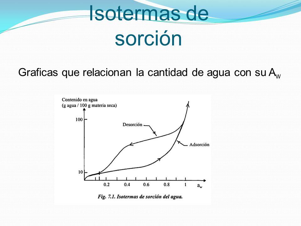 Isotermas de sorción Graficas que relacionan la cantidad de agua con su Aw