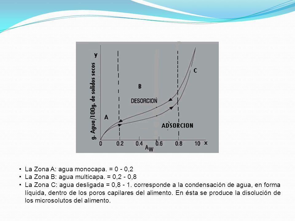 La Zona A: agua monocapa. = 0 - 0,2