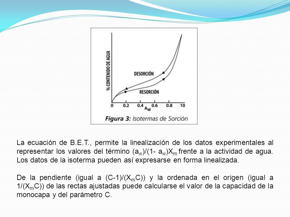 La ecuación de B.E.T., permite la linealización de los datos experimentales al representar los valores del término (aw)/(1- aw)Xm frente a la actividad de agua. Los datos de la isoterma pueden así expresarse en forma linealizada.