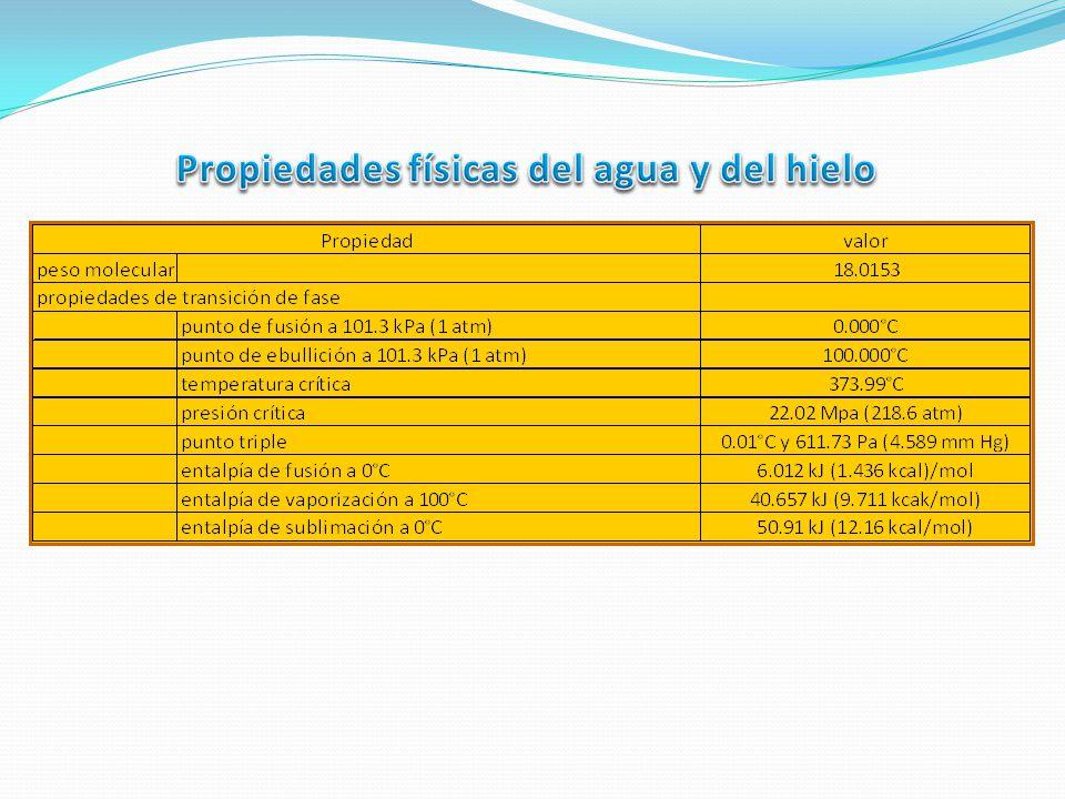 Propiedades físicas del agua y del hielo