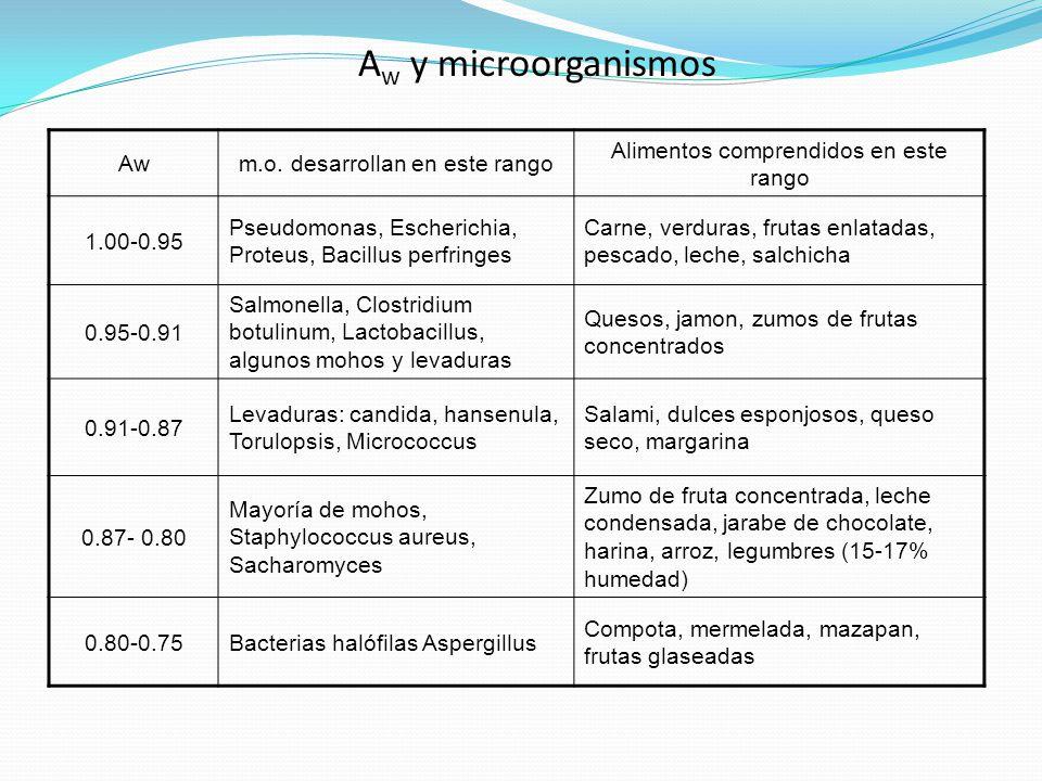 Aw y microorganismos Aw m.o. desarrollan en este rango