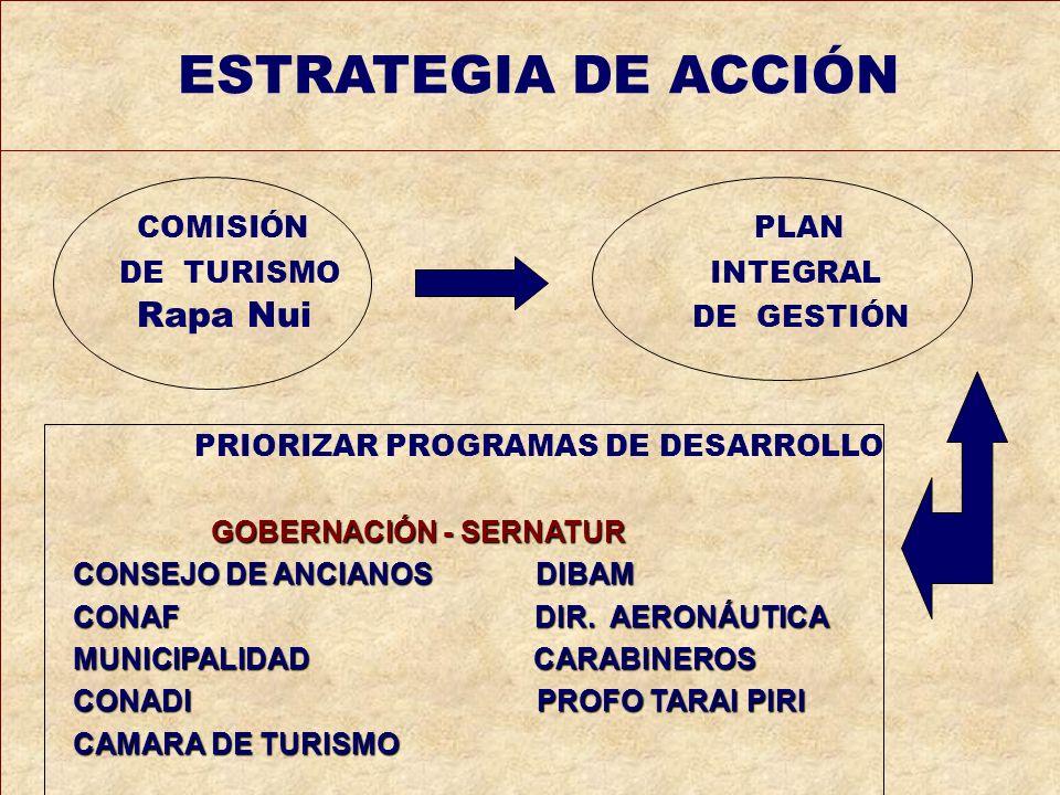 ESTRATEGIA DE ACCIÓN COMISIÓN PLAN DE TURISMO INTEGRAL