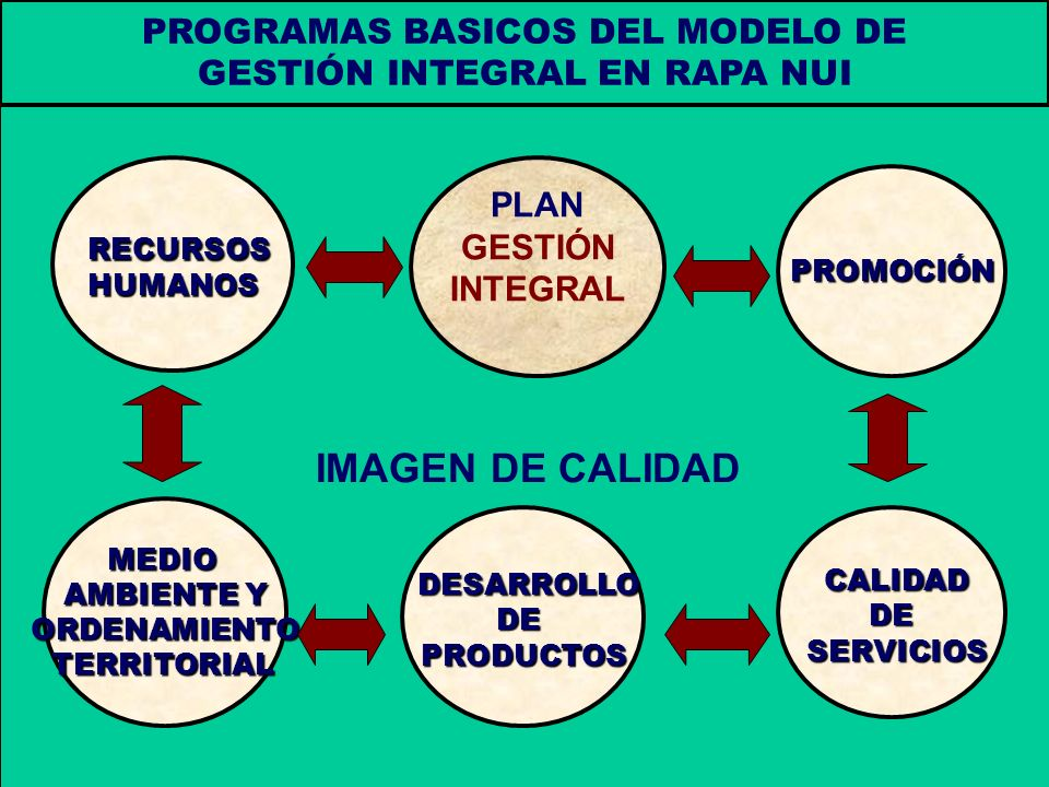 IMAGEN DE CALIDAD PROGRAMAS BASICOS DEL MODELO DE