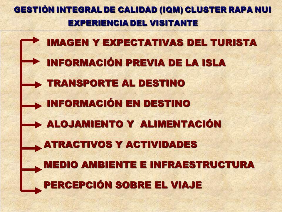 GESTIÓN INTEGRAL DE CALIDAD (IQM) CLUSTER RAPA NUI EXPERIENCIA DEL VISITANTE