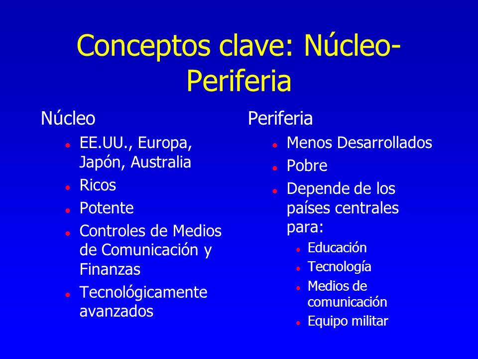 Conceptos clave: Núcleo-Periferia