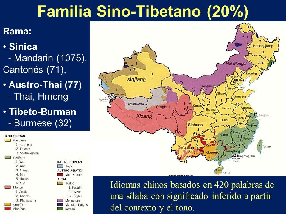Familia Sino-Tibetano (20%)