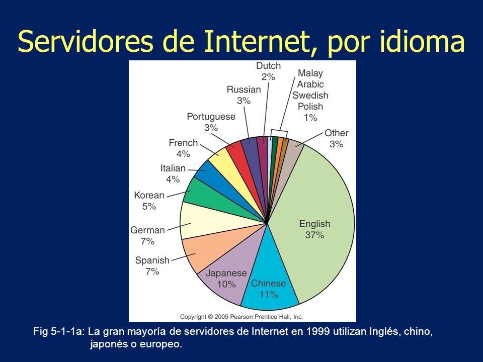Servidores de Internet, por idioma