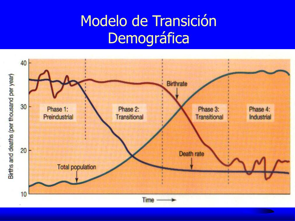 Modelo de Transición Demográfica