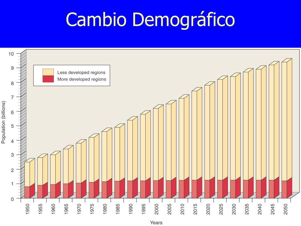 Cambio Demográfico