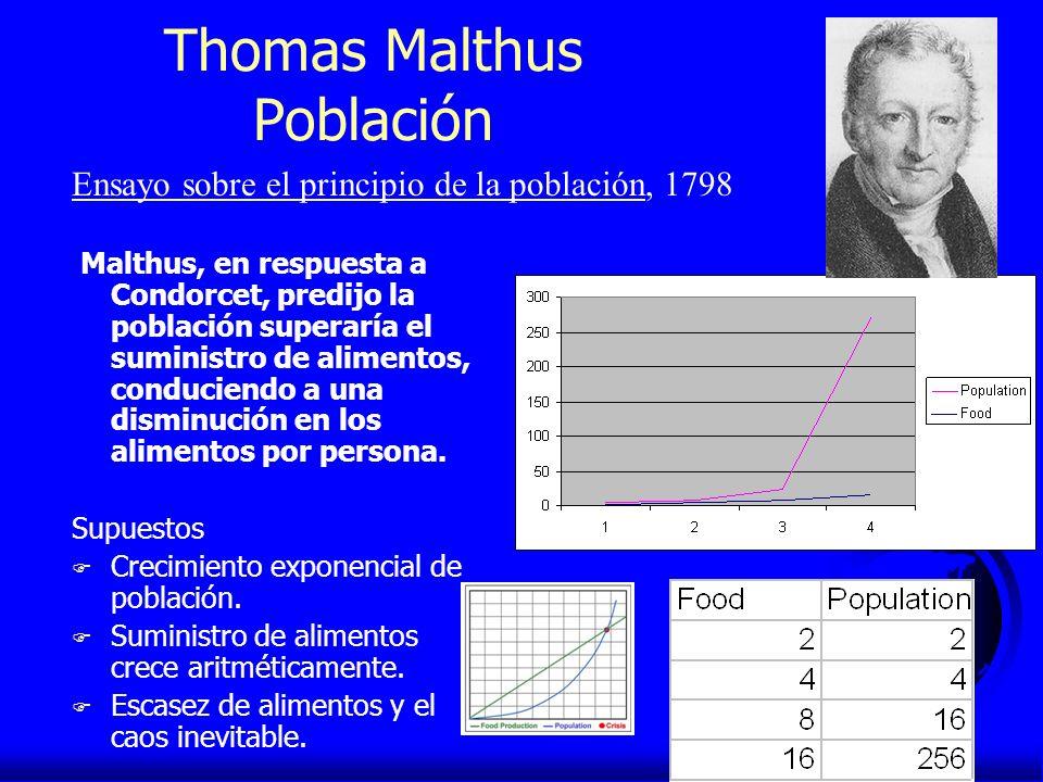 Thomas Malthus Población