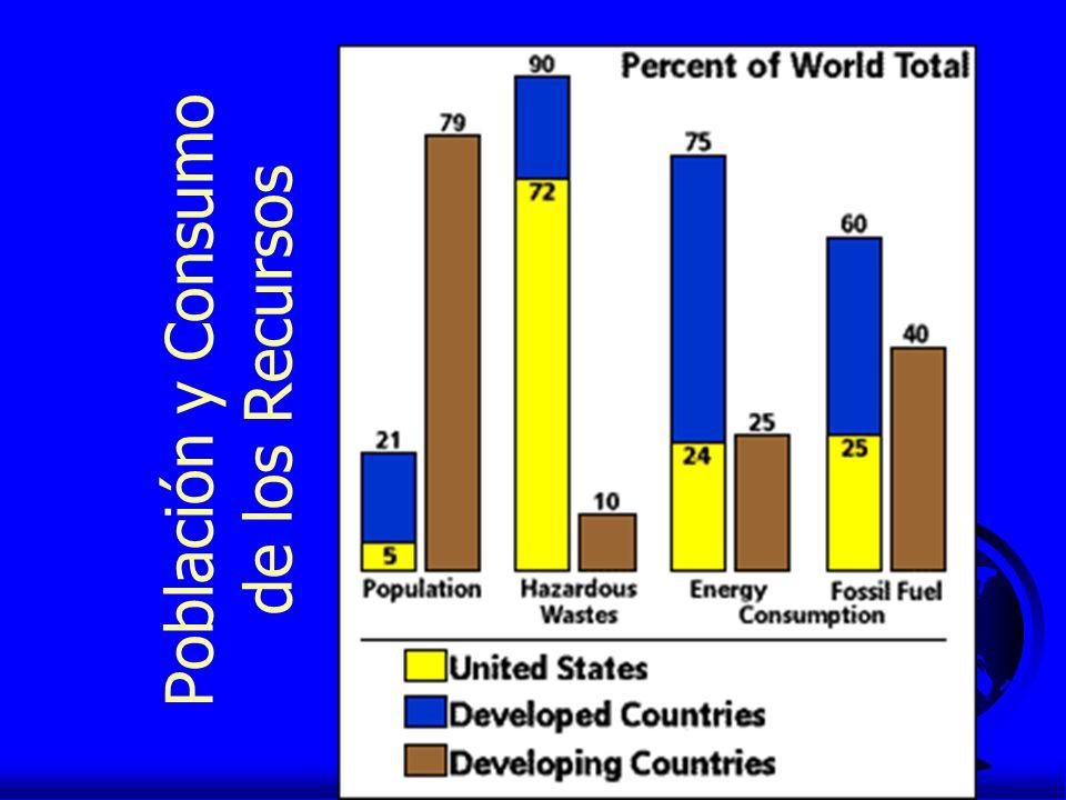 Población y Consumo de los Recursos
