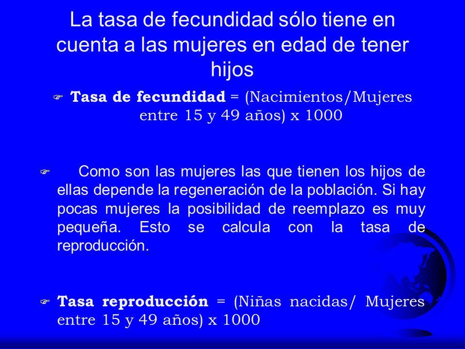 Tasa de fecundidad = (Nacimientos/Mujeres entre 15 y 49 años) x 1000