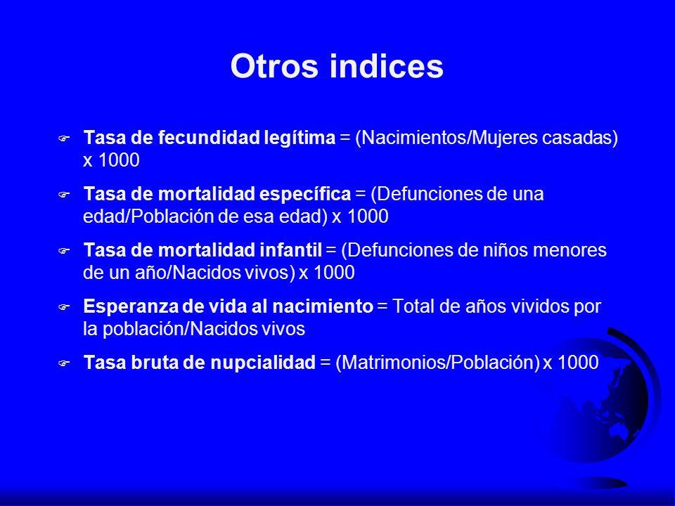 Otros indices Tasa de fecundidad legítima = (Nacimientos/Mujeres casadas) x 1000.