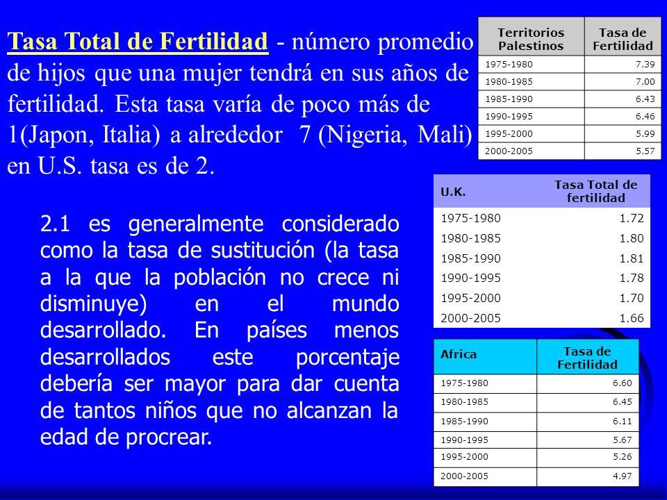 Territorios Palestinos Tasa Total de fertilidad