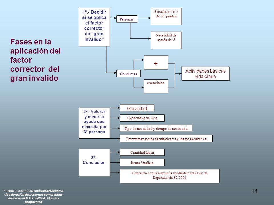Fases en la aplicación del factor corrector del gran invalido