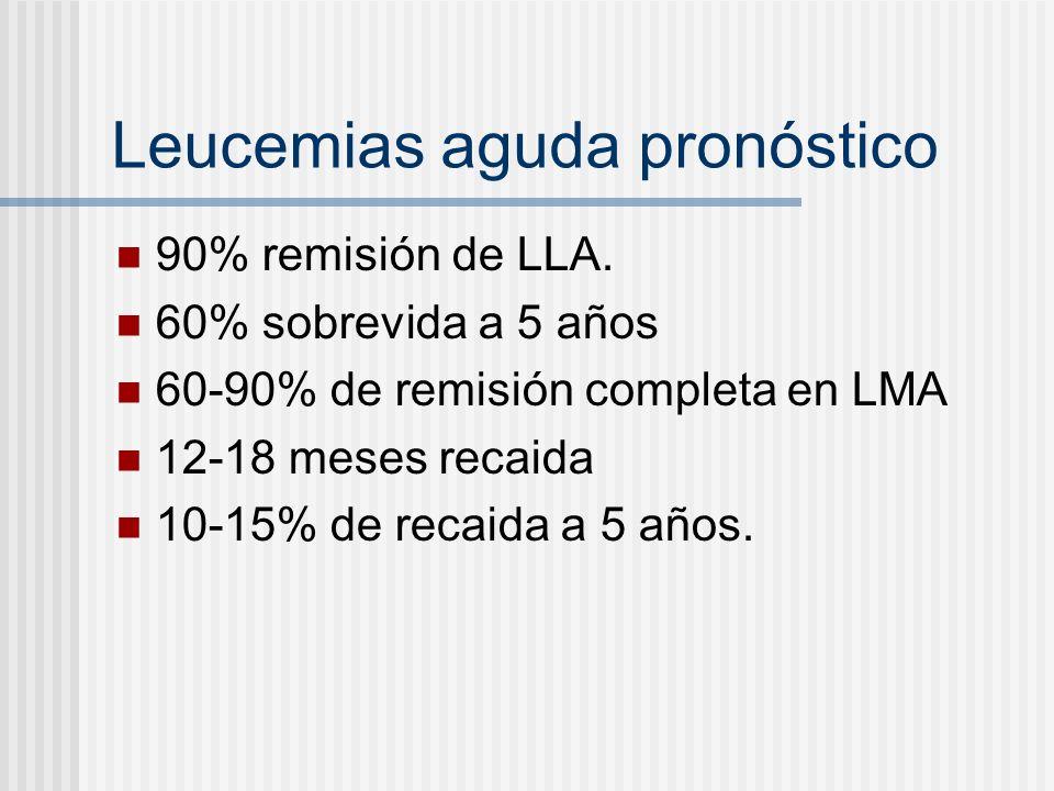 Leucemias aguda pronóstico