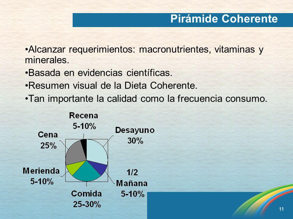 Pirámide Coherente Alcanzar requerimientos: macronutrientes, vitaminas y minerales. Basada en evidencias científicas.