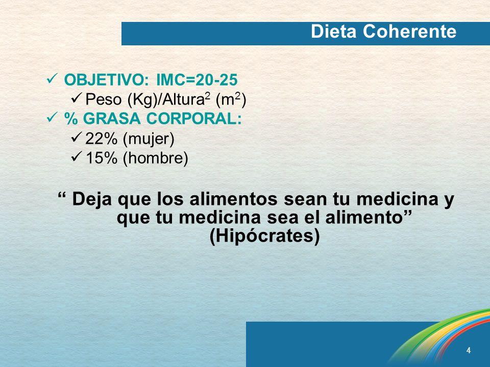 Dieta Coherente OBJETIVO: IMC=20-25. Peso (Kg)/Altura2 (m2) % GRASA CORPORAL: 22% (mujer) 15% (hombre)