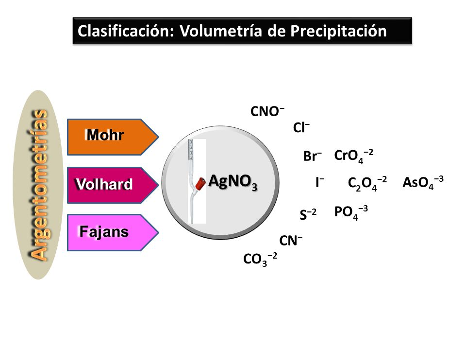 Argentometrías Clasificación: Volumetría de Precipitación AgNO3 AsO4−3
