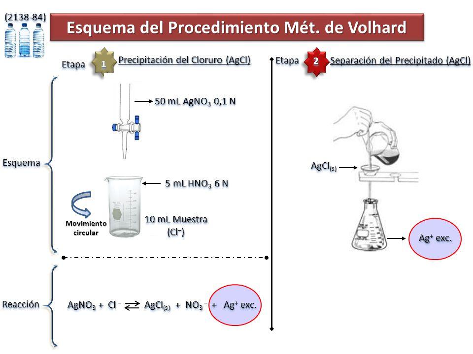 Esquema del Procedimiento Mét. de Volhard