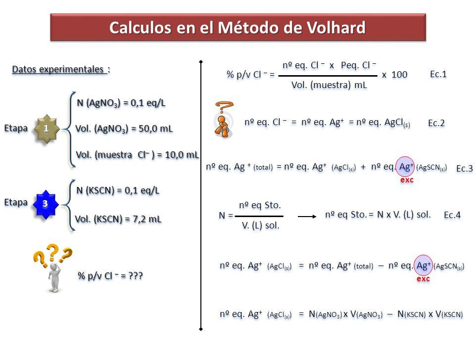 Calculos en el Método de Volhard