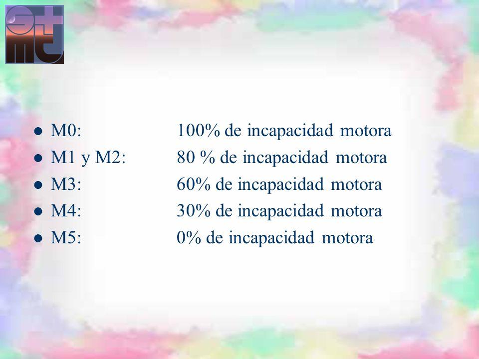 M0: 100% de incapacidad motora