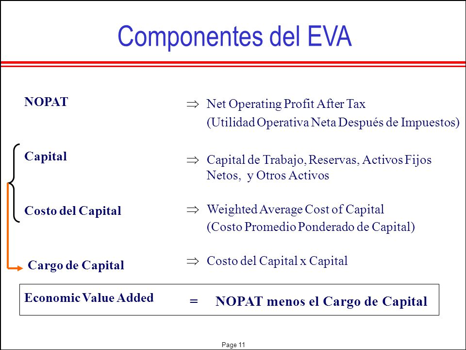 Componentes del EVA NOPAT Net Operating Profit After Tax