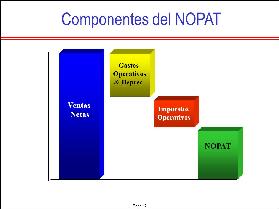 Componentes del NOPAT Ventas Netas NOPAT Gastos Operativos & Deprec.
