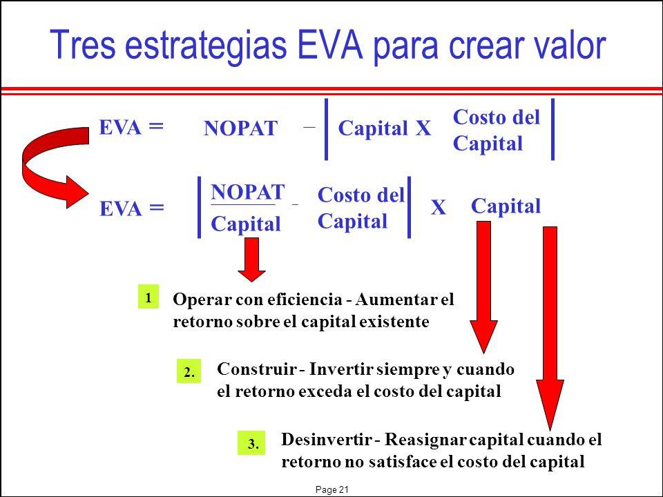 Tres estrategias EVA para crear valor