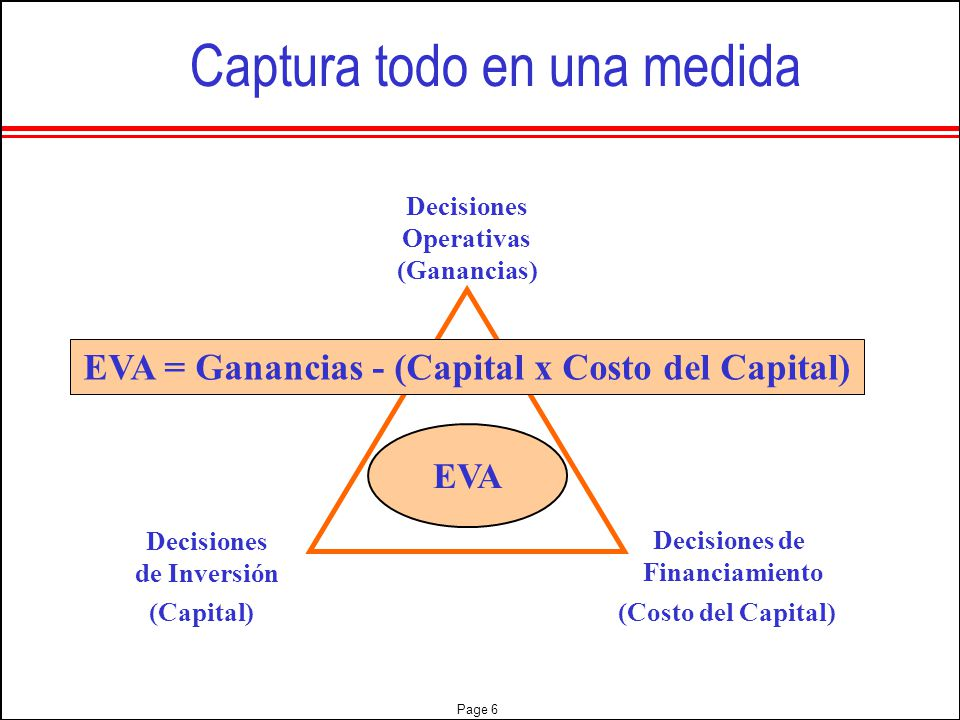 EVA = Ganancias - (Capital x Costo del Capital)