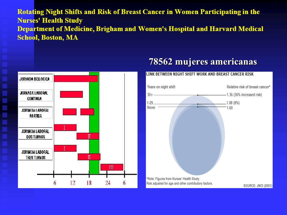 Harvard Nurses' Health Study - General Nursing - allnurses